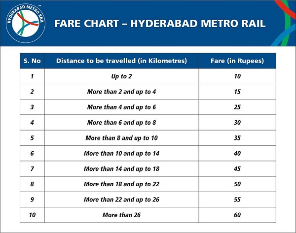 Hyderabad-Metro-Rail-Ticket-Price